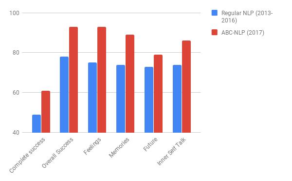 Vergelijking statistisch onderzoek normale NLP en ABC-NLP in de periode 2013-2017